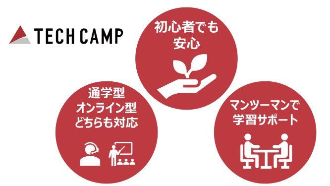 テックキャンプ(プログラミング教養コース)の特徴3つをご紹介