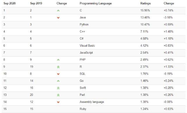 プログラミング言語の需要ランキング