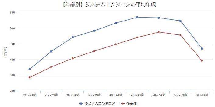 システムエンジニアの平均年収と全職種の平均年収比較