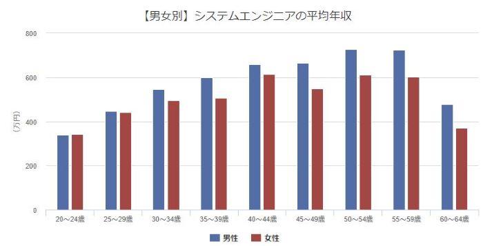 男女別システムエンジニアの平均年収