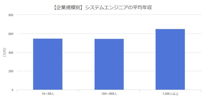 企業規模別システムエンジニアの平均年収