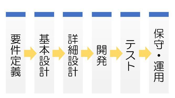 システム開発の工程